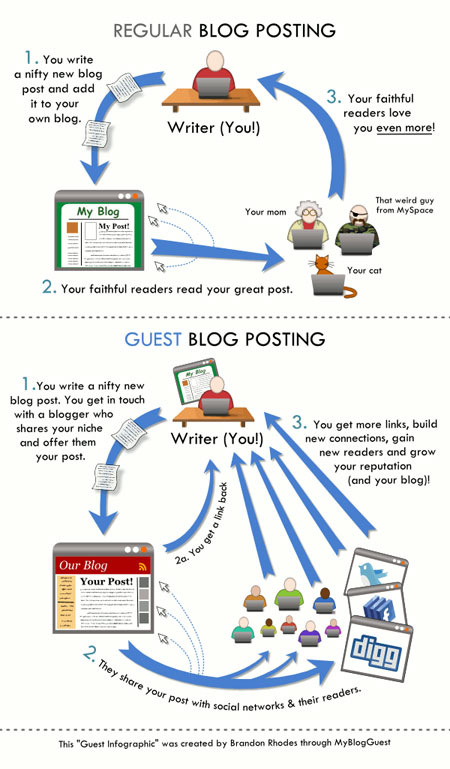 guestblogginginfographic thumb HOW TO: Re package Your Best Content for More Exposure (and Links)