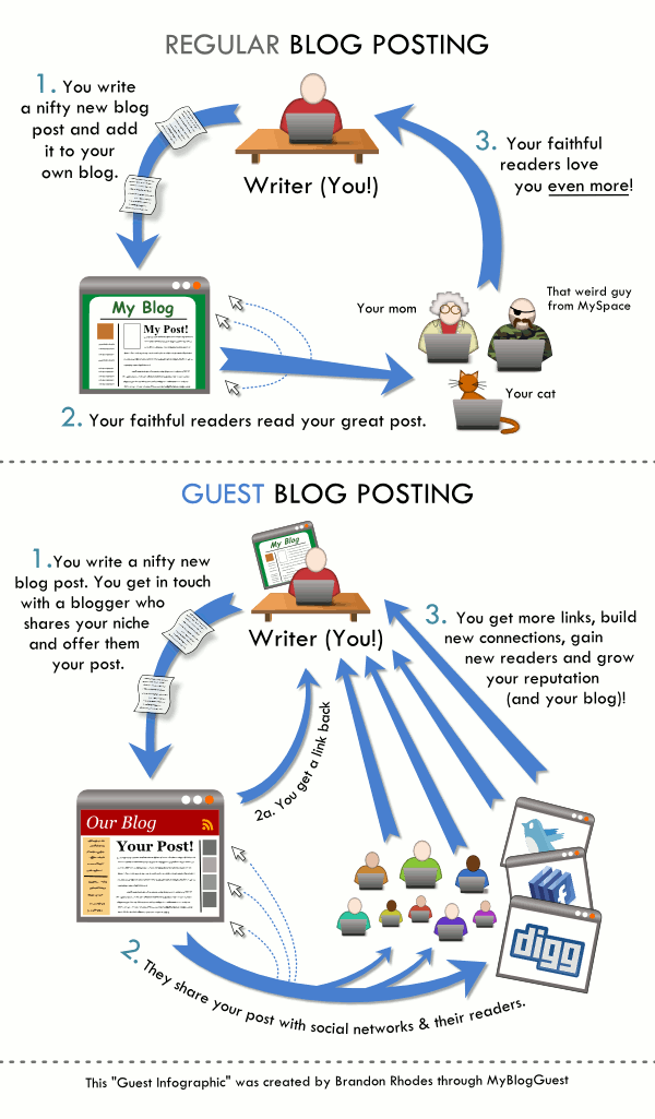 Guest Blogging Infographic