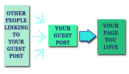 Indirect link juice to your guest post
