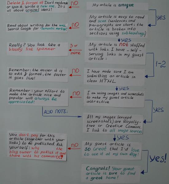 Guest article flow chart