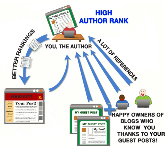 guest blogging for author rank