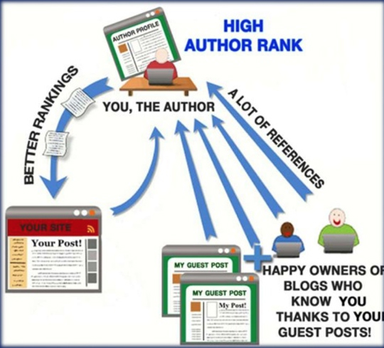 What is Guest Blogging + Authorship