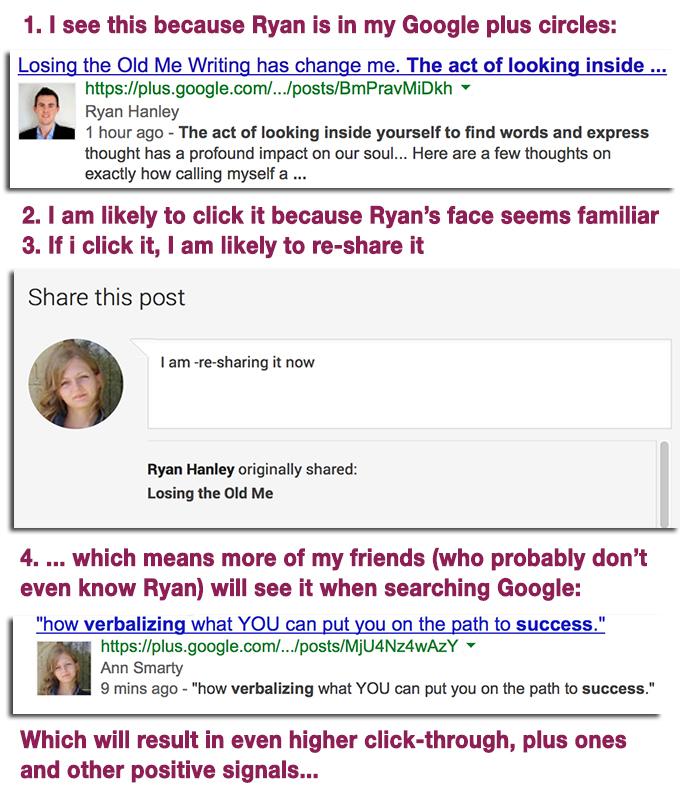 "Google Plus ""Personalized"" Rankings"