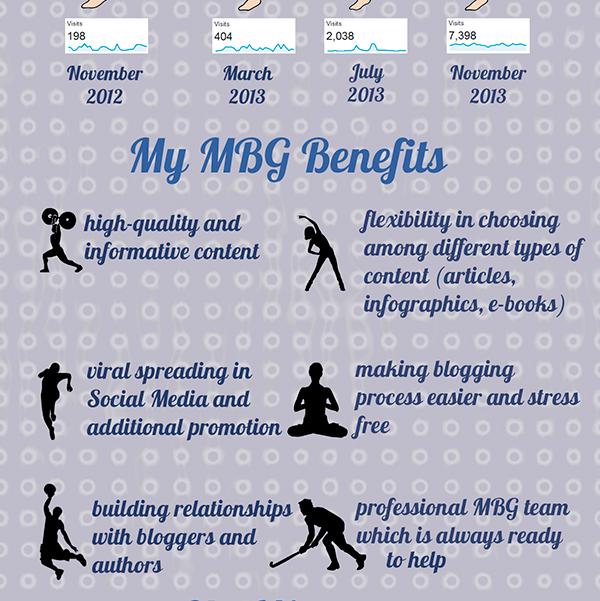 myblogguest-success-story