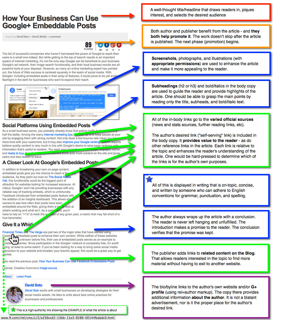 anatomy of the perfect guest post