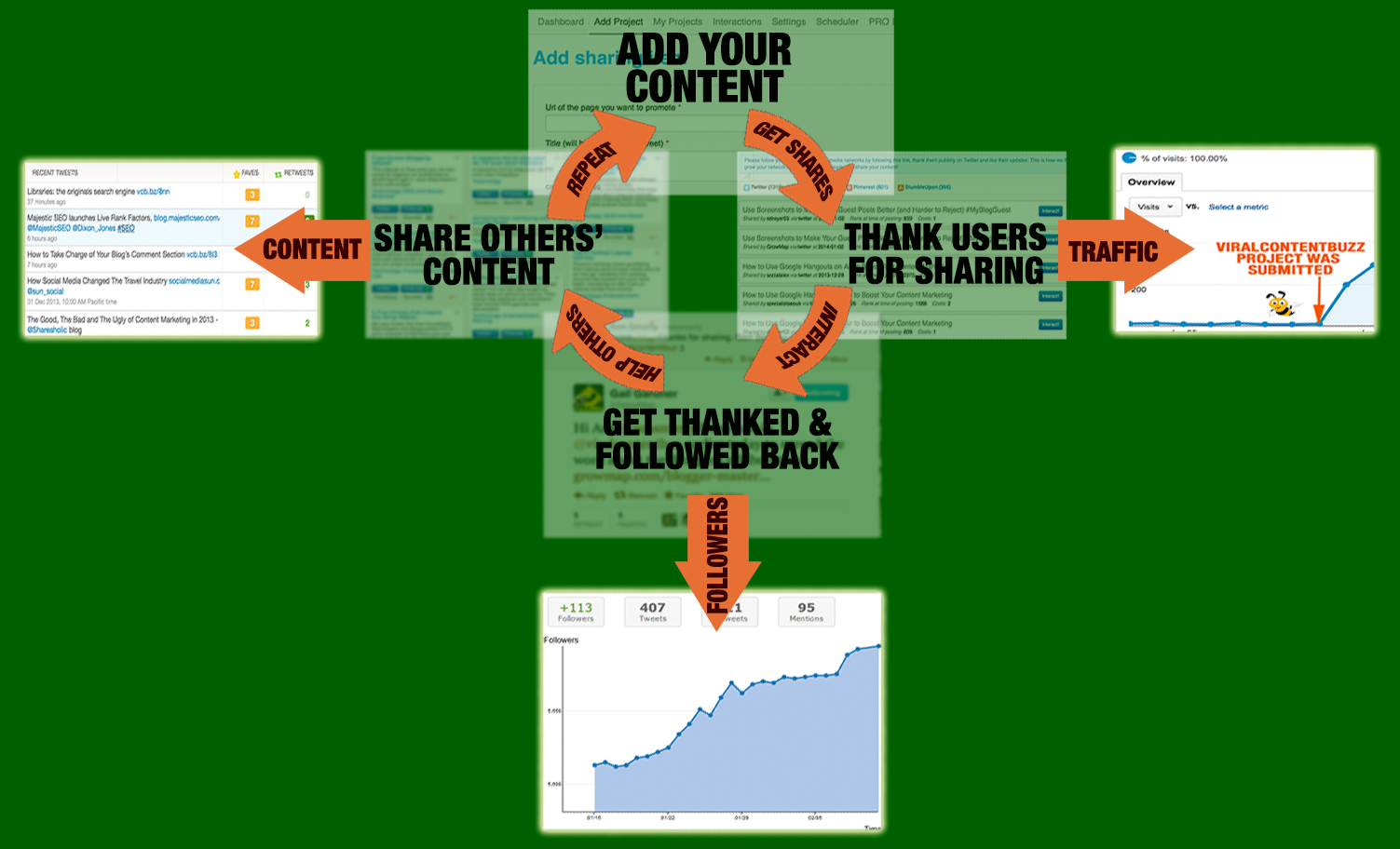 Content Marketing Cycle with Viral Content Buzz
